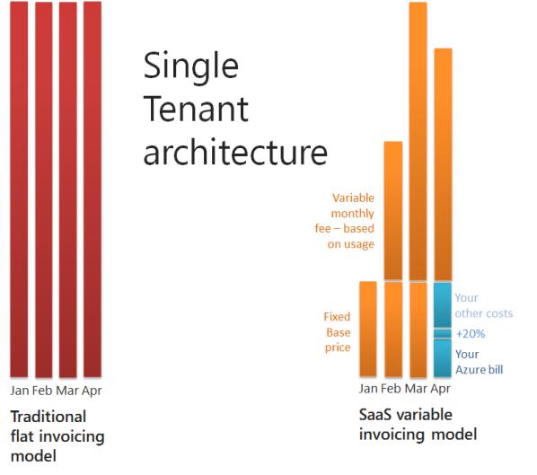 Single-tenant architecture