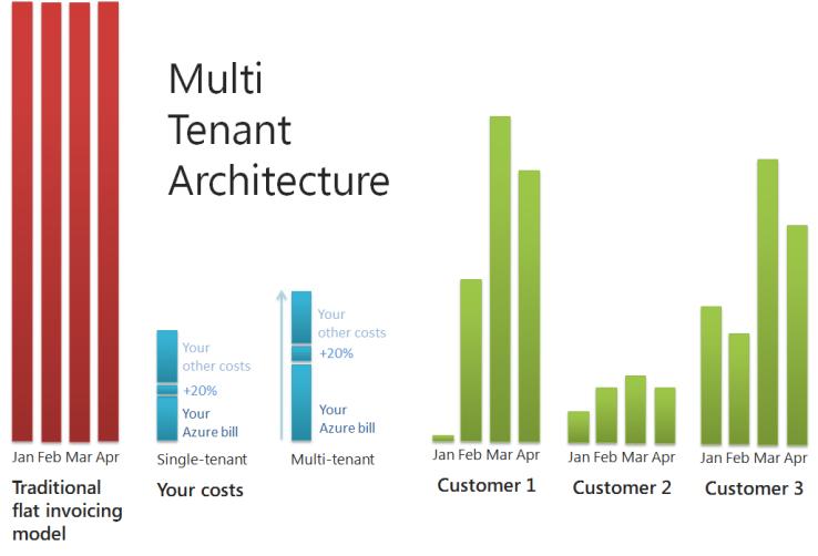 Multi-tenant SaaS architecture