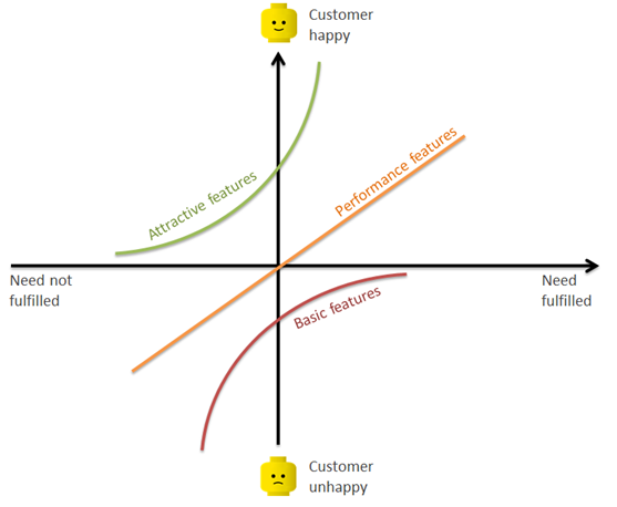 The Kano model for setting investment priorities consciously