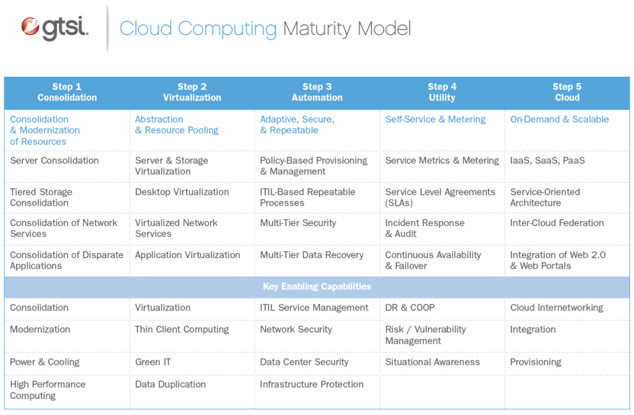 gtsi's Cloud Maturity Model