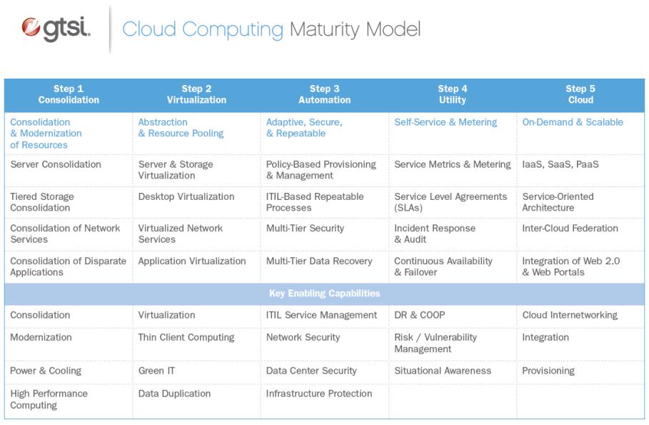 gtsi's Cloud Maturity Model