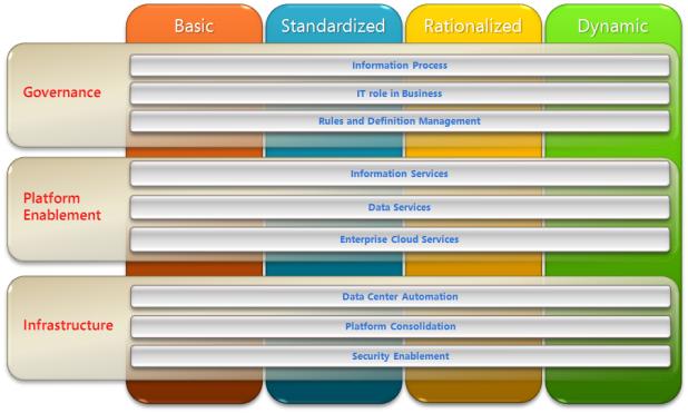 Microsoft's Cloud Maturity Model
