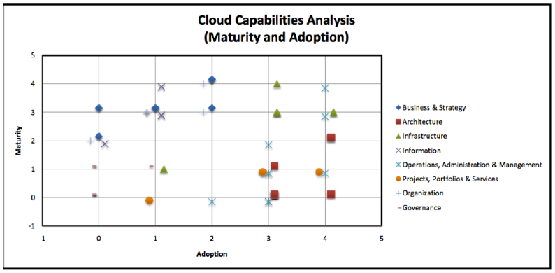 Oracle's Cloud Maturity Model